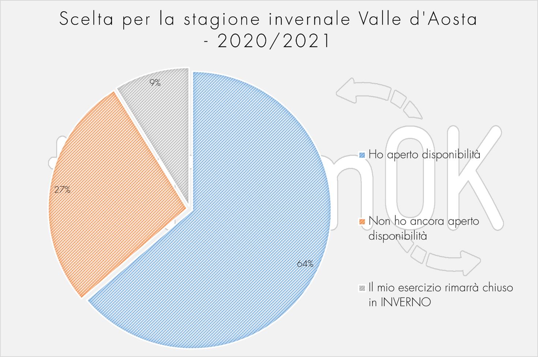 previsione scelta stagione invernale Valle d Aosta indagine estiva 2020 Valle d Aosta turismOK Osservatorio turistico