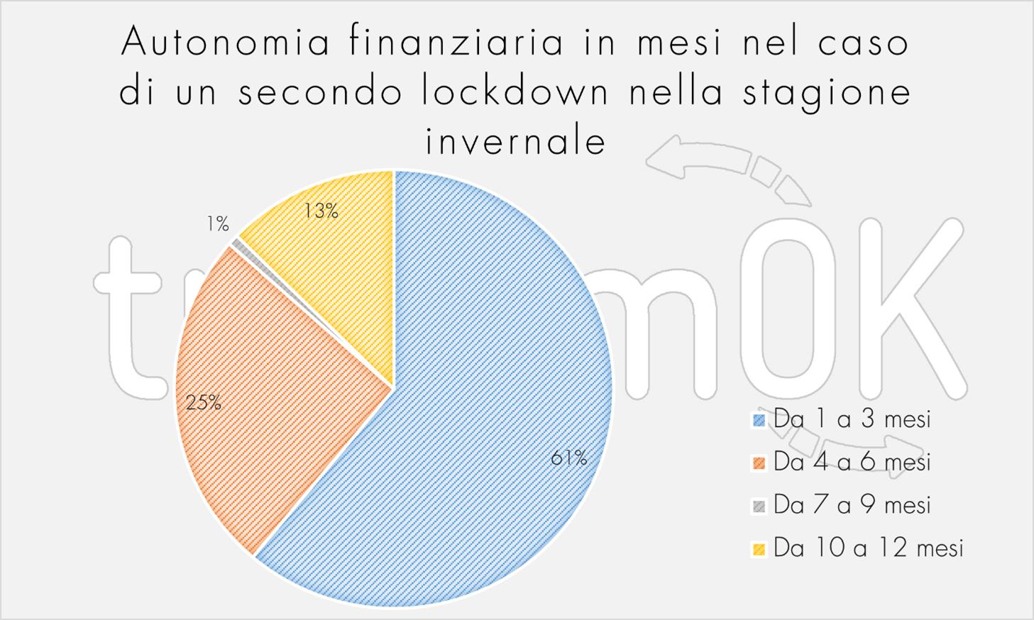 Autonomia finanziaria lockdown stagione invernale indagine estiva 2020 osservatorio turistico Valle d Aosta