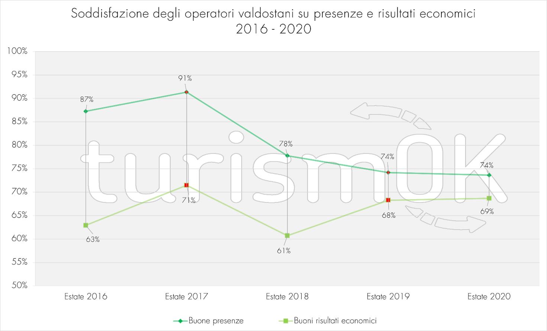 Soddisfazione operatori valdostani presenze risultati economici indagine estiva 2020 Osservatorio Turistico Valle d Aosta