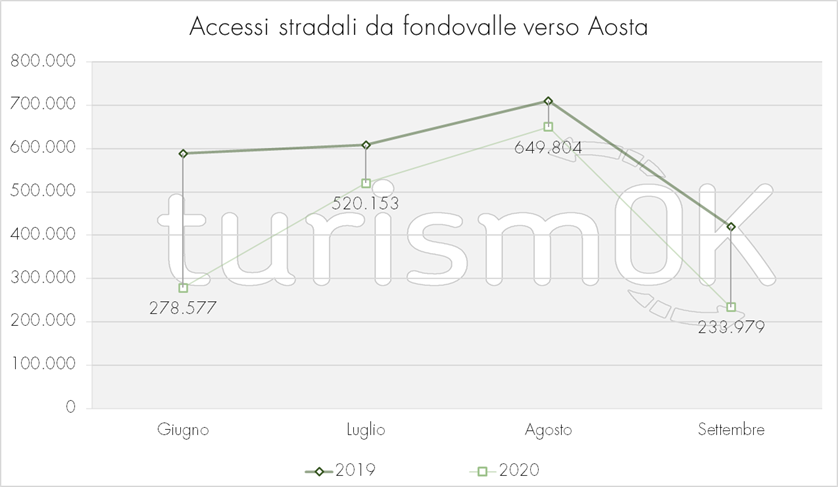 Accessi stradali fondovalle Aosta Osservatorio Turistico Valle d Aosta TurismOK estate 2020