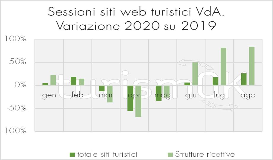 Sessioni siti web turistici variazione strutture ricettive Valle d Aosta Osservatorio Turistico 2020