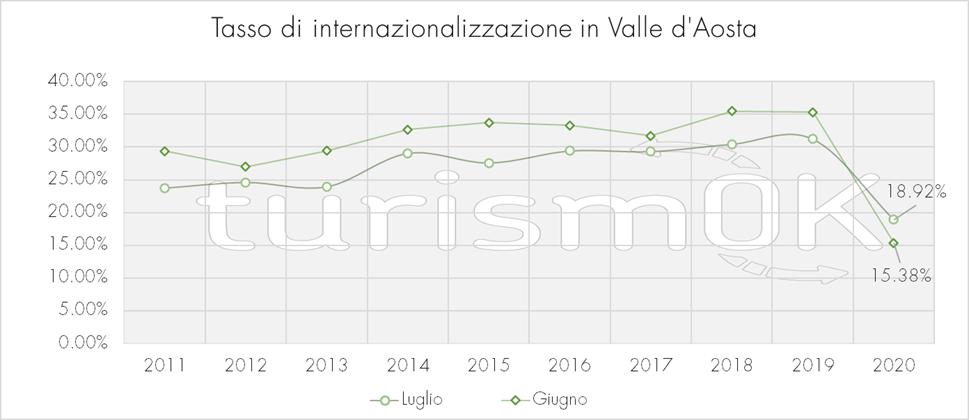 Tasso di internazionalizzazione Valle d Aosta estate 2020 Osservatorio