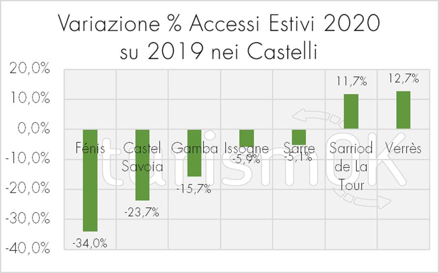 Variazione accessi estivi 2020 castelli valdostani Osservatorio Turistico Valle d Aosta Sarre Castel Savoia Sarriod