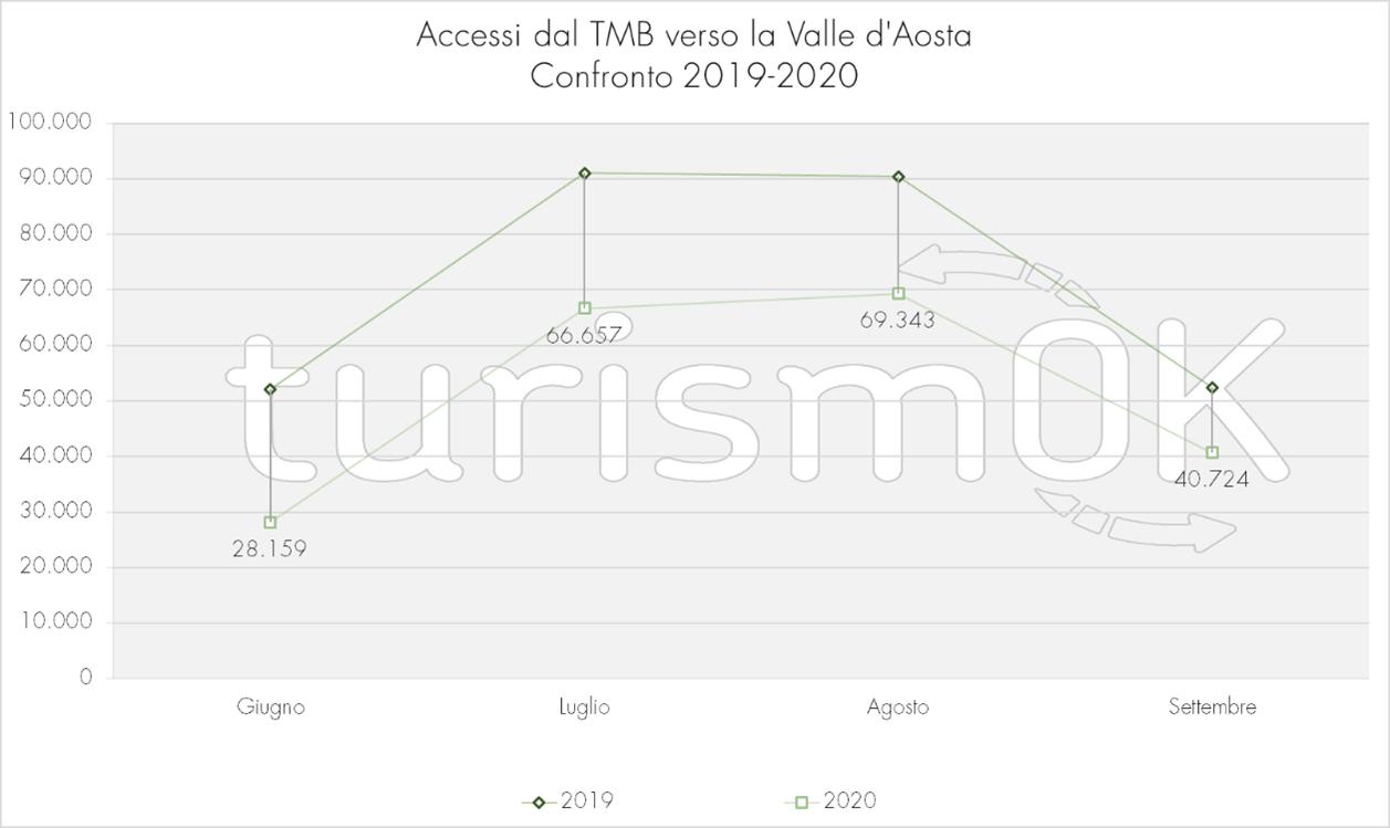Accessi stradali Traforo Monte Bianco Aosta Osservatorio Turistico Valle d Aosta TurismOK estate 2020 confronto 2019