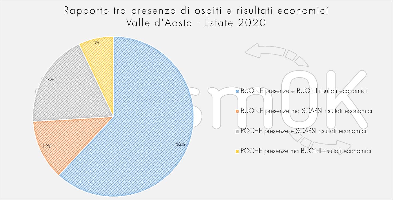 Rapporto presenze ospiti risultati economici Osservatorio Turistico Valle d Aosta indagine estiva 2020