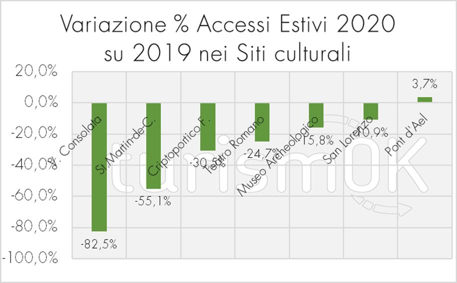 Variazione accessi estivi 2020 siti culturali valdostani Osservatorio Turistico Valle d Aosta Consolata Pont d Ael San Lorenzo Museo archeologico