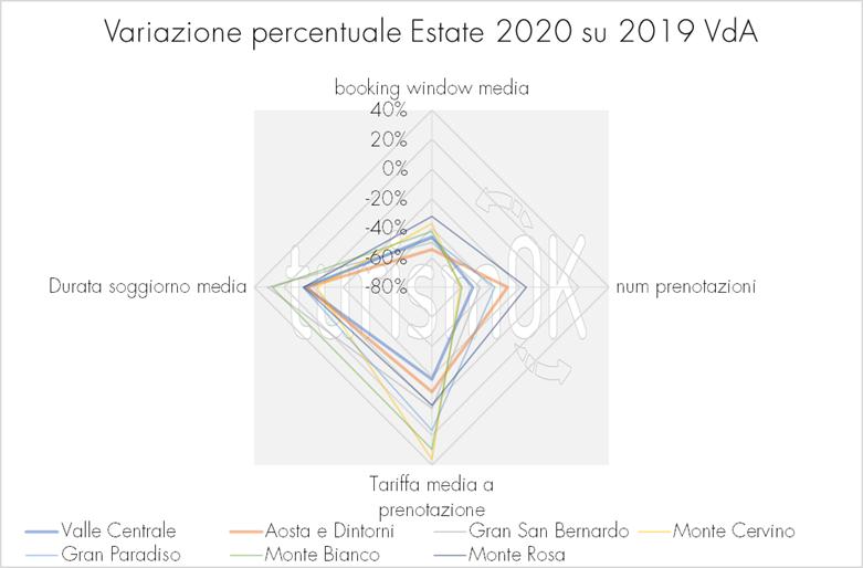 Variazione booking window numero prenotazioni durata media soggiorno comprensori turistici Osservatorio turistico Valle d Aosta estate 2020