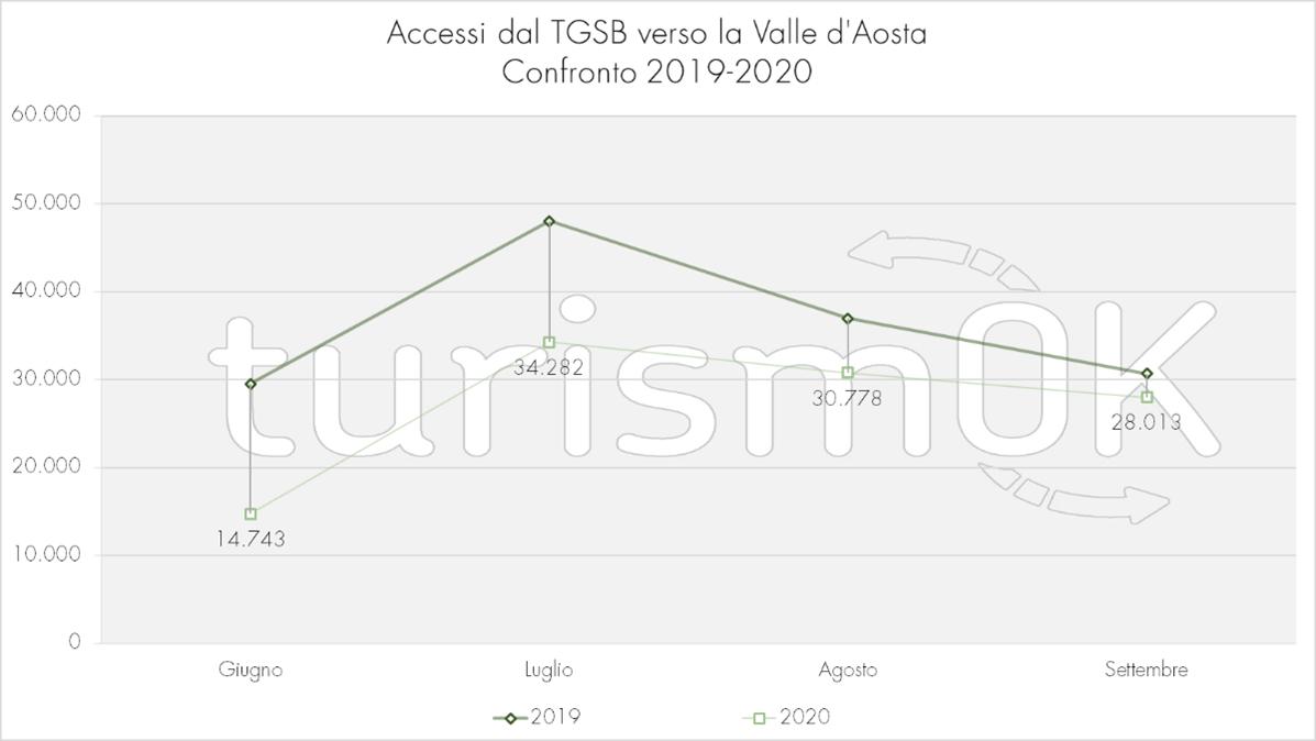 Accessi stradali Traforo Gran San Bernardo Valle d Aosta Confronto 2019 2020 Osservatorio Turistico Valle d Aosta turismOK