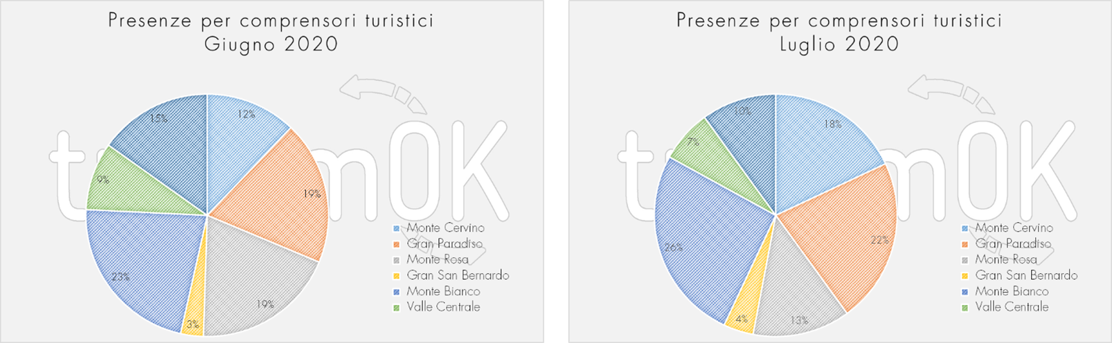 Presenze comprensori turistici Valle d Aosta estate 2020 Osservatorio giugno luglio