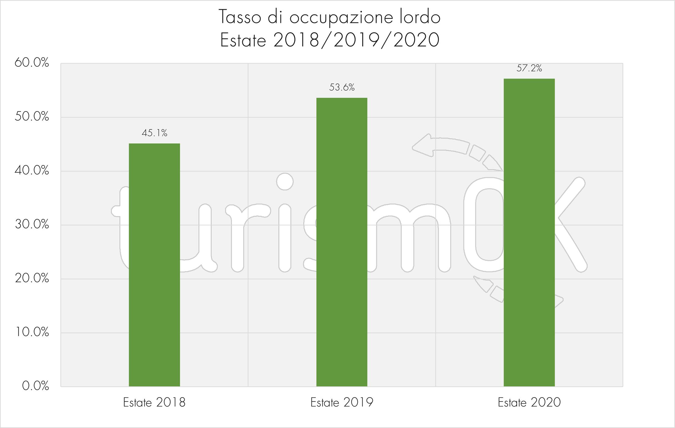 Tasso occupazione lordo estate 2018 2019 2020 Osservatorio Turistico Valle d Aosta