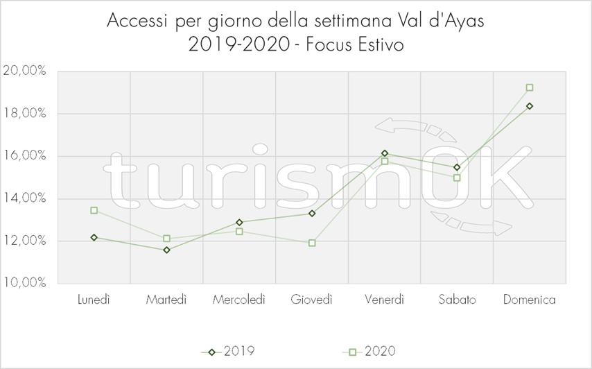 Accessi per giorno settimana Val d Ayas Osservatorio turistico estate 2020 turismOK