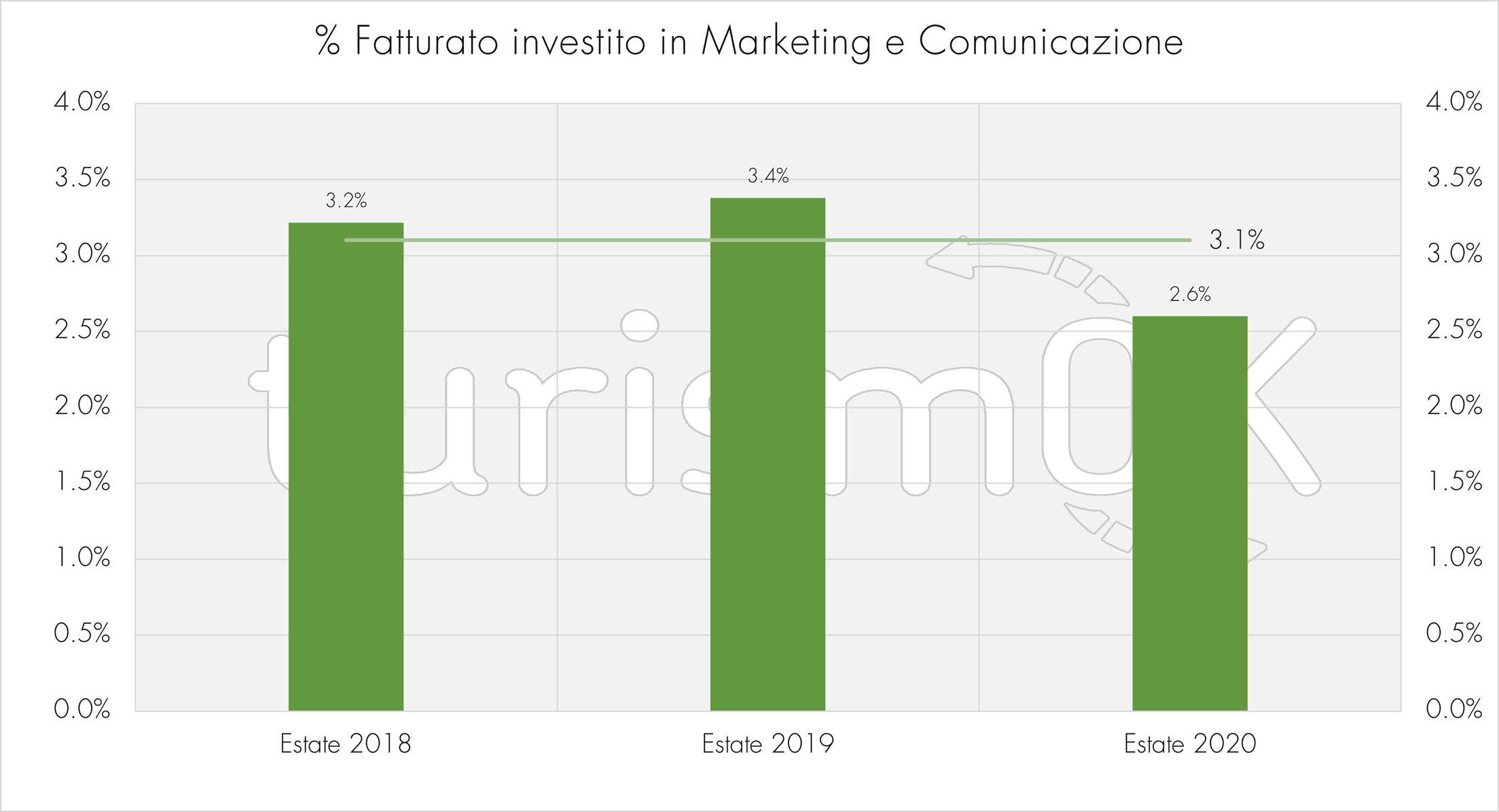 Fatturato marketing comunicazione osservatorio turistico Valle d Aosta TurismOK estate 2020 indagine turistica