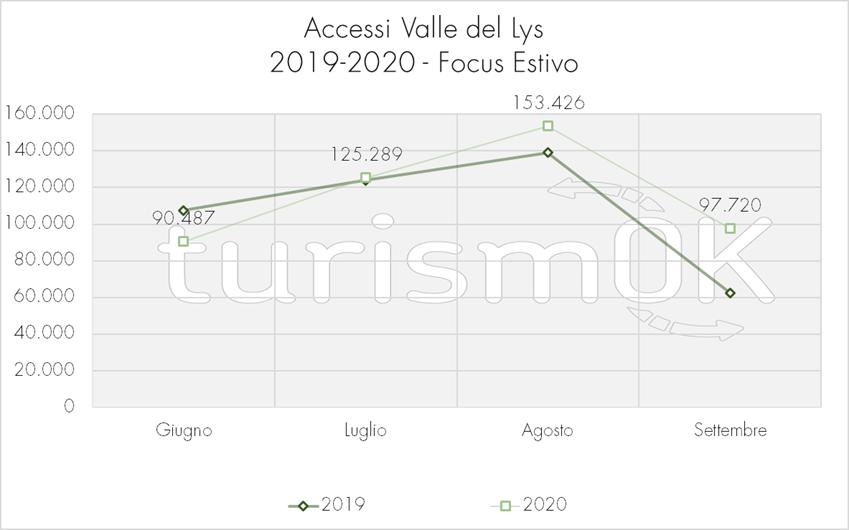 Accessi per giorno settimana Val del Lys Osservatorio turistico estate 2020 turismOK
