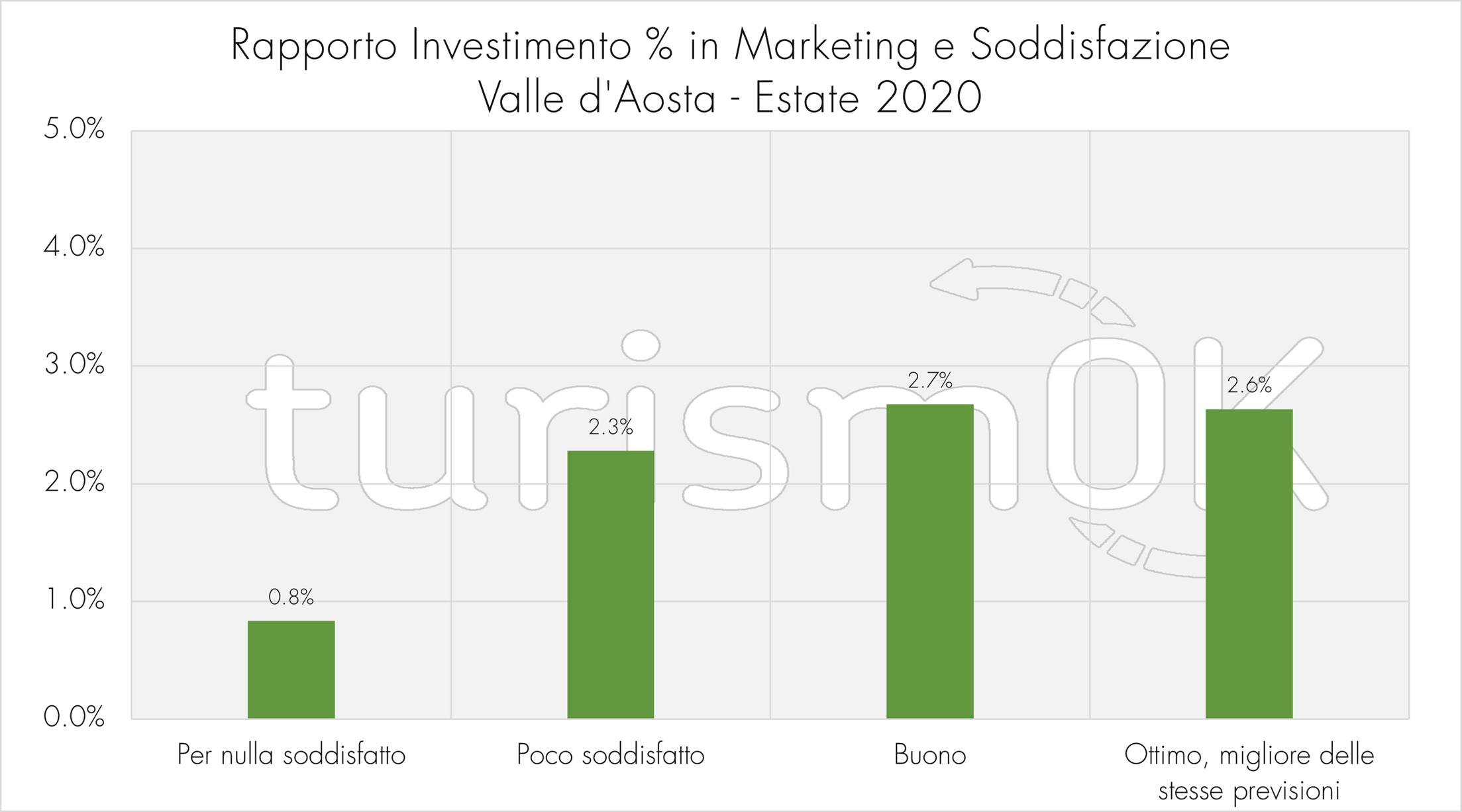 Rapporto investimento percentuale marketing soddisfazione osservatorio turistico Valle d Aosta turismOK indagine estiva 2020