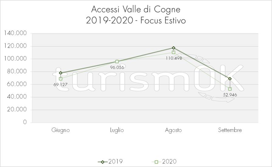 Accessi per giorno settimana Val dei Cogne Osservatorio turistico focus estate 2020 turismOK