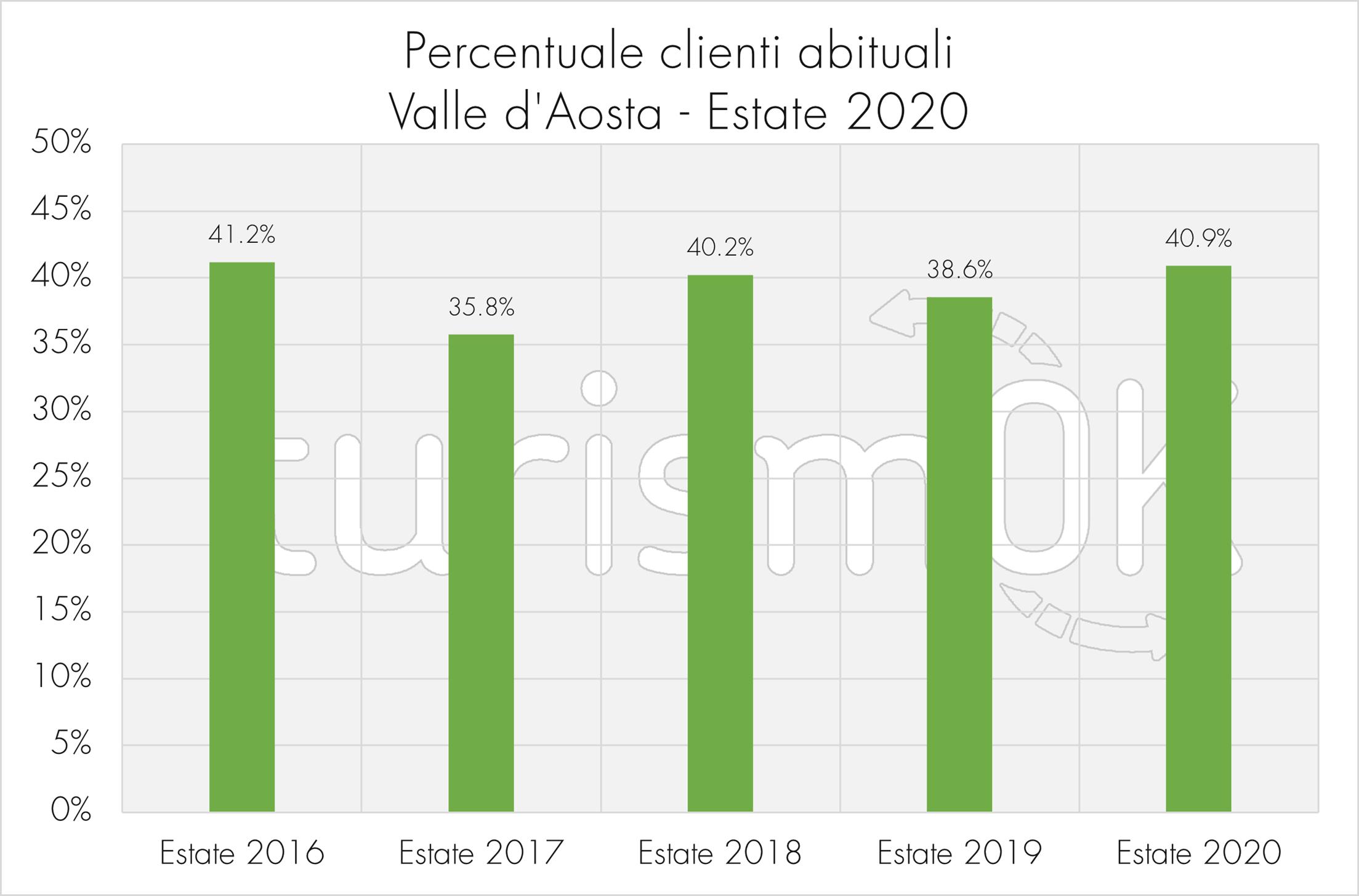 Percentuale clienti abituali Valle d Aosta 2020 Osservatorio Turistico