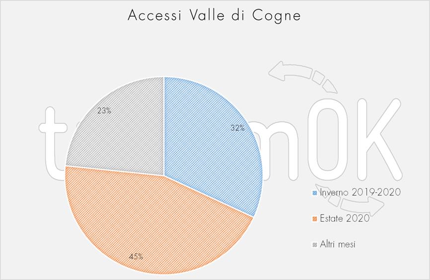 Accessi per giorno settimana Valle di Cogne Osservatorio turistico inverno 2019 estate 2020 turismOK