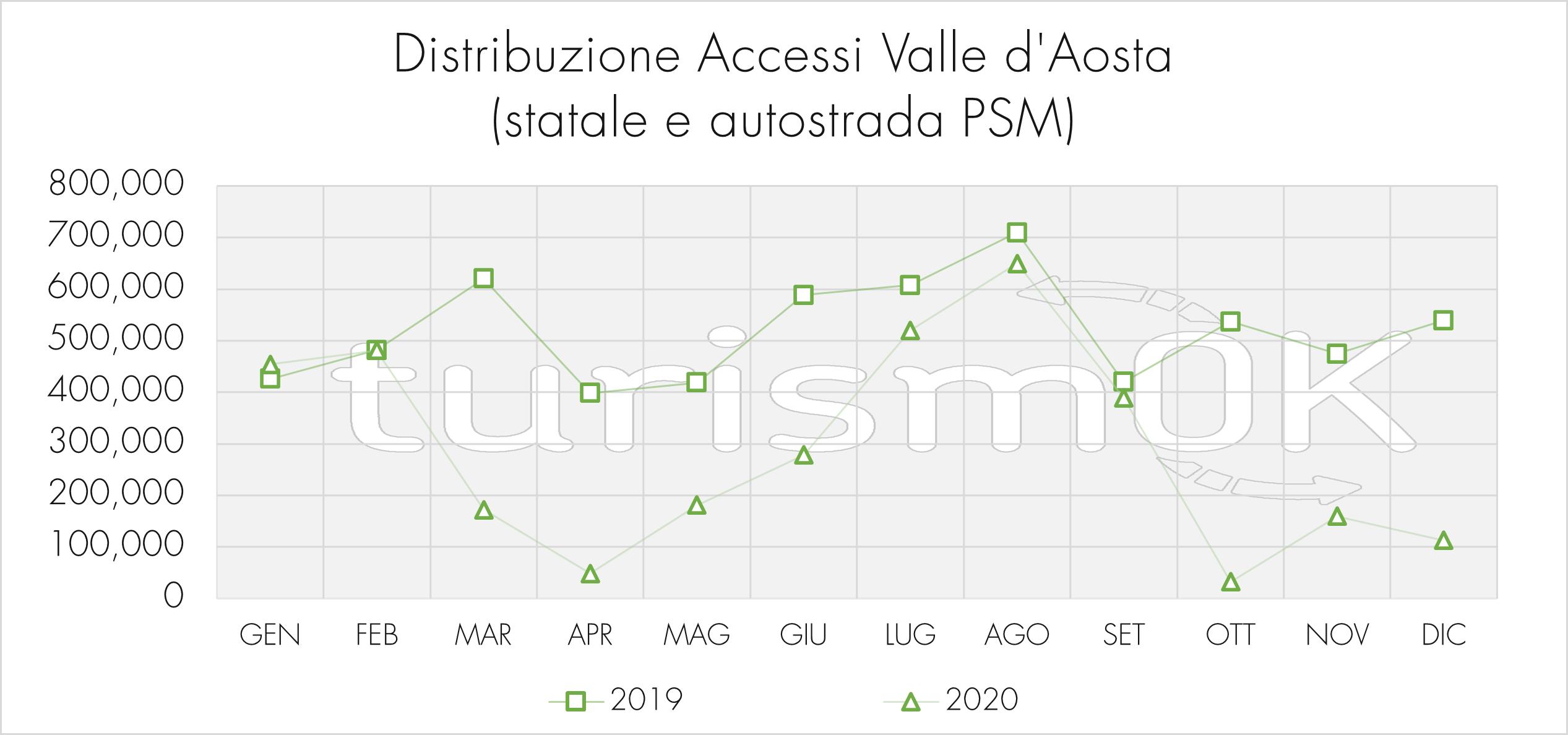 Distribuzione accessi Valle d'Aosta strada statale e autostrada Pont-Saint-Martin anno 2020