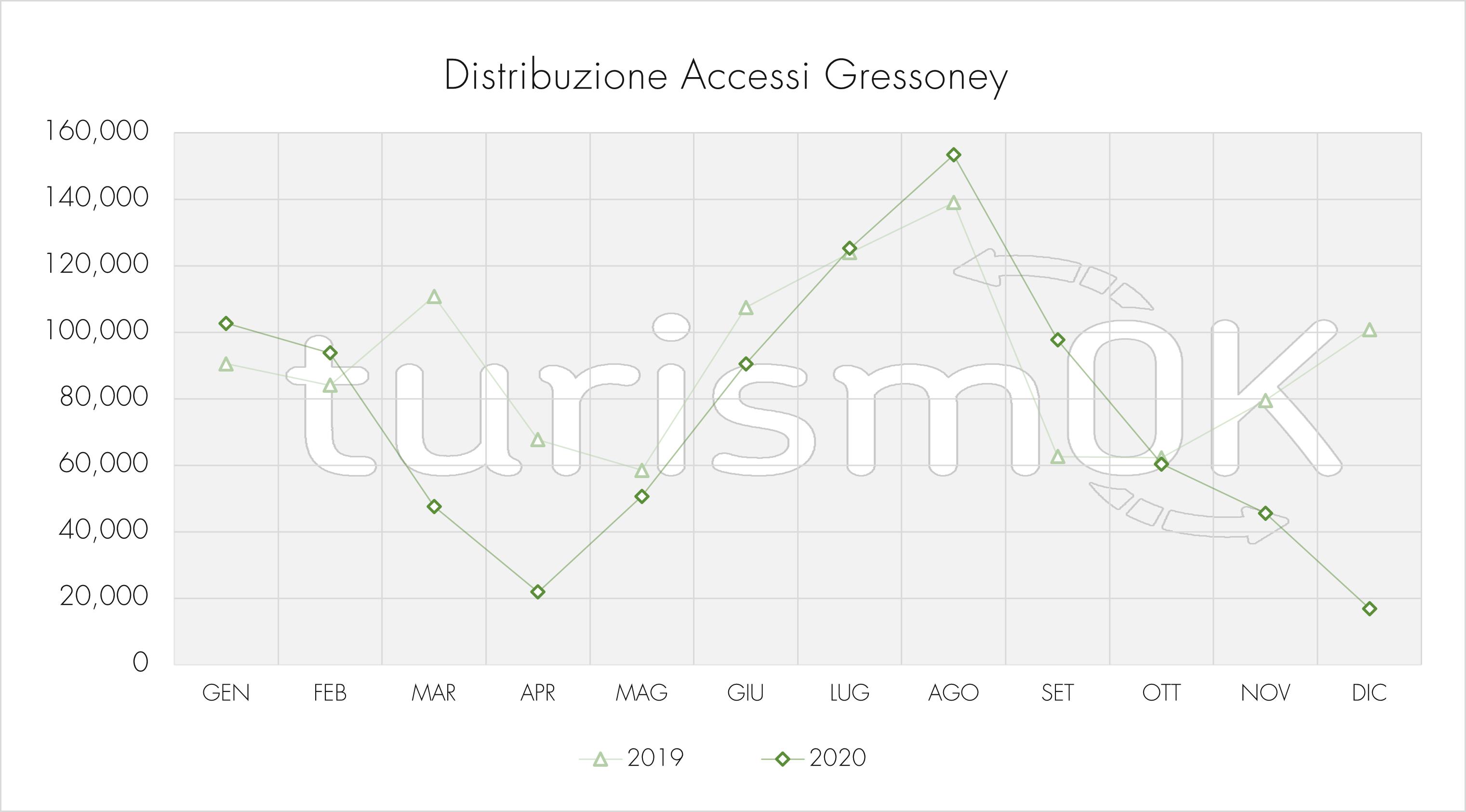 Distribuzione accessi stradali Gressoney anno 2020