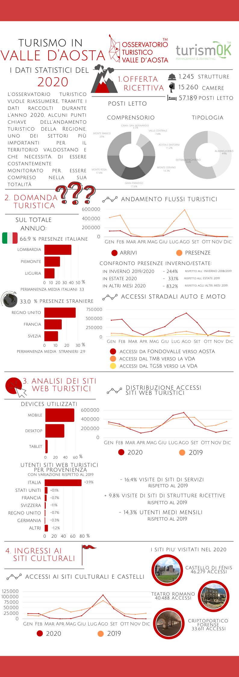 Turismo in Valle d'Aosta i dati turistici del 2020