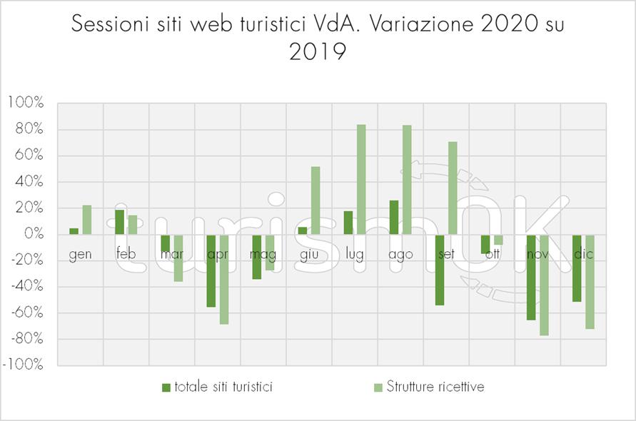 Sessioni siti web turistici VDA - variazione 2020 su 2019