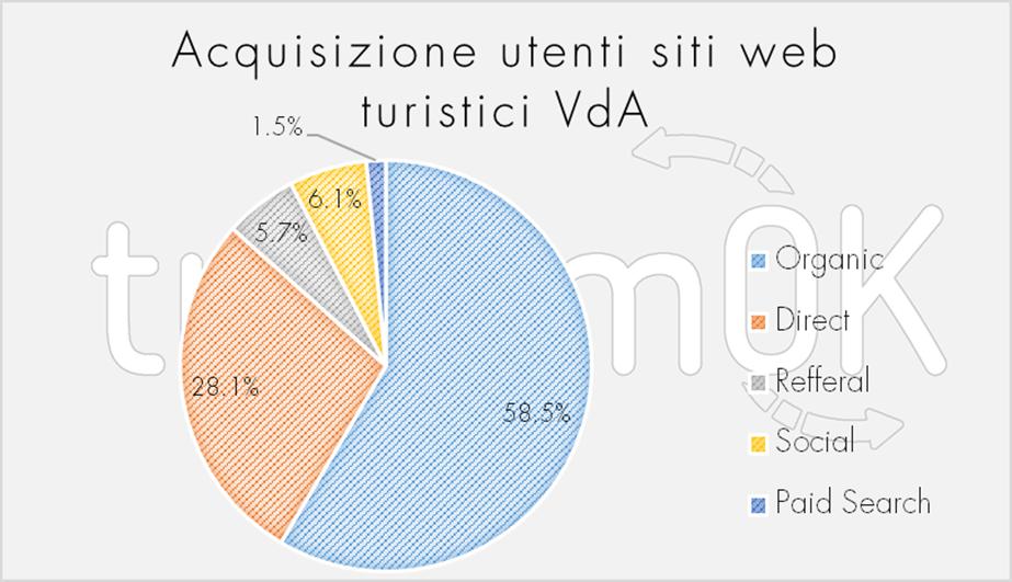 Acquisizione utenti siti web turistici VDA