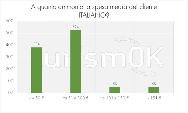 Spesa media del cliente italiano nei noleggi