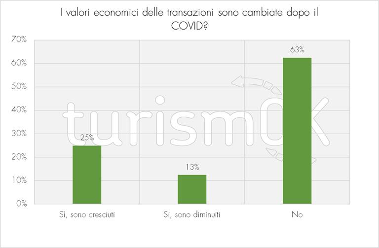 Modifiche ai valori economici delle transazioni dopo il COVID-19