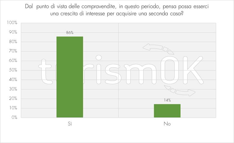 Crescita di interesse nell'acquisto di una seconda casa in Valle d'Aosta