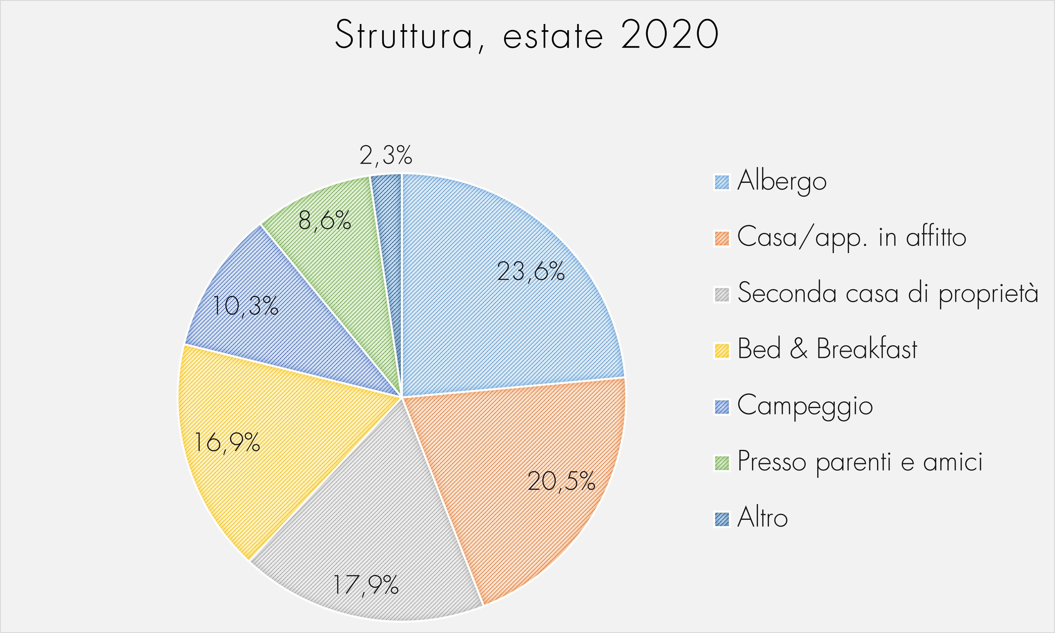 Struttura, estate 2020
