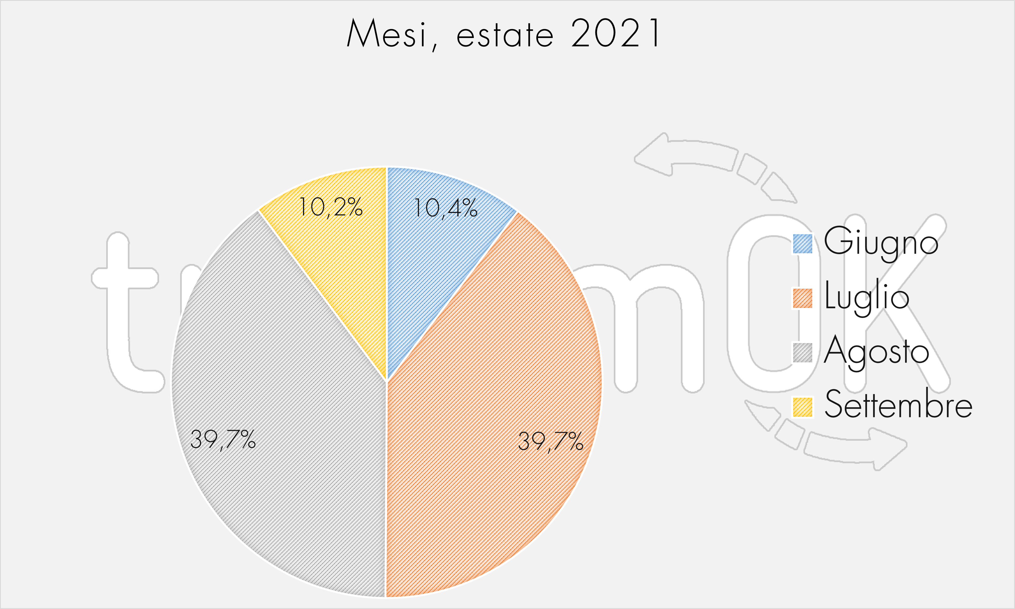 Mesi, estate 2021
