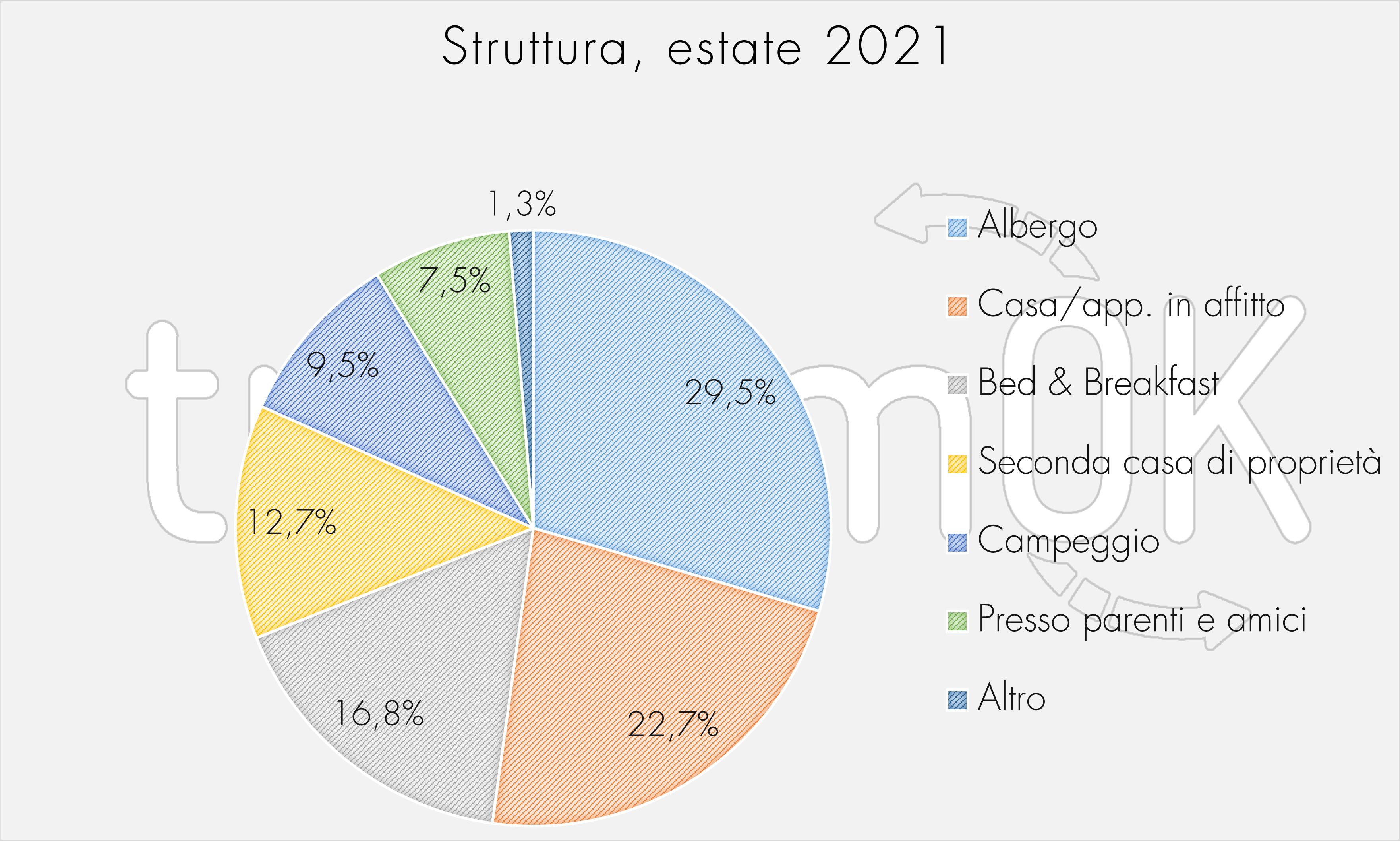 Struttura, estate 2021