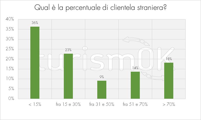 Percentuale di clientela straniera dei noleggi
