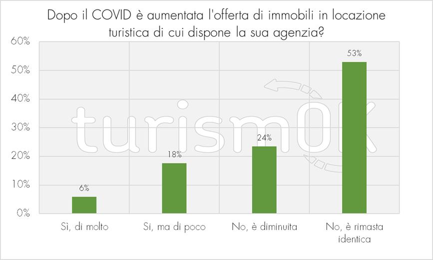 Aumento di offerte di immobili in locazione turistica dopo il COVID-19