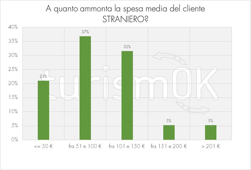 Spesa media del cliente straniero