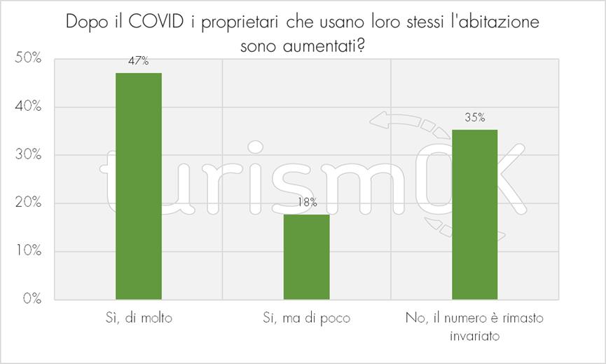 Aumento proprietari che usano loro stessi l'immobile dopo il COVID-19