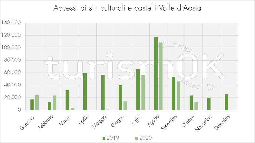 Accessi ai siti culturali e castelli della Valle d'Aosta 2019 2020