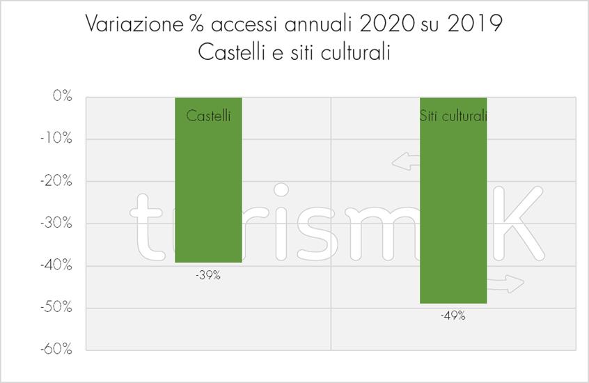 Variazione percentuale degli accessi annuali 2020 su 2019 dei castelli e siti culturali